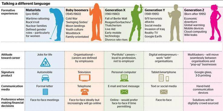 Infografika - Generace