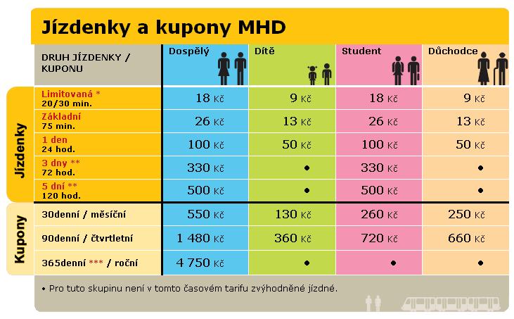 Ceny jízdenek MHD v Praze